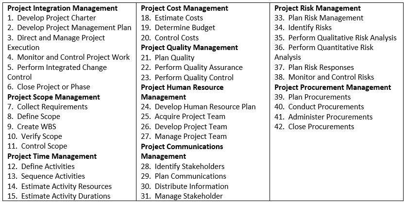PMI Global Standards