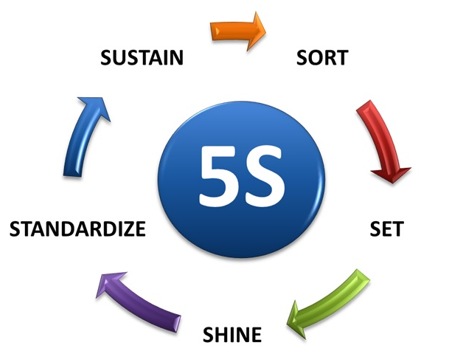 What is 5S? - Acuity Institute