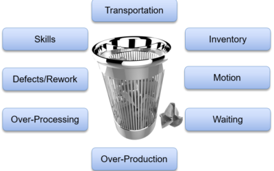 Guide to the 8 wastes of Lean