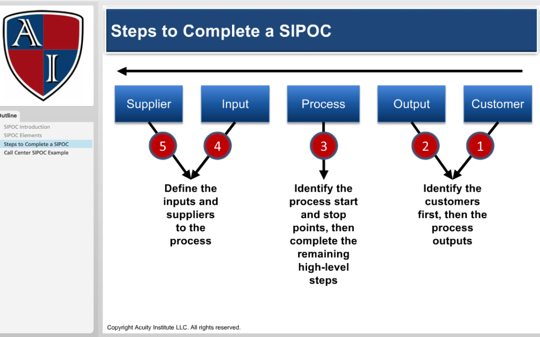 Using The Sipoc Diagram Technique For Project Scoping Acuity Institute