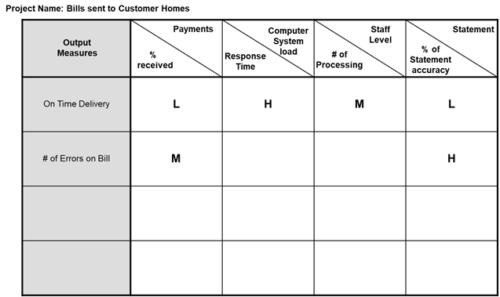Lean Six Sigma output measures