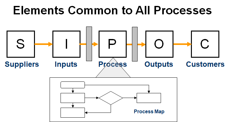 Maximizing the SIPOC for your Lean Six Sigma Projects