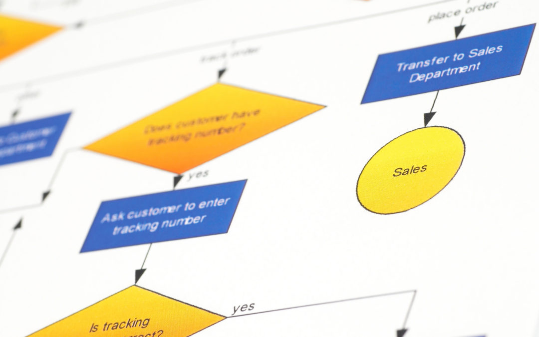 Using Process Maps and Value Stream Maps