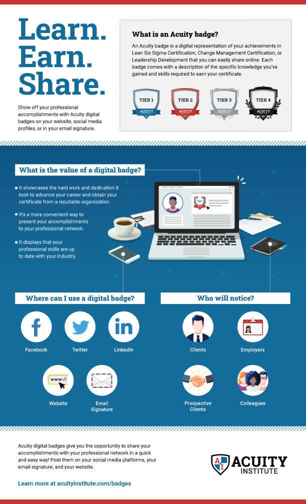 Infographic on how Acuity badges work.